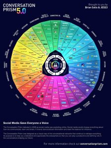 Conversation Prism & Digital MIndfulness