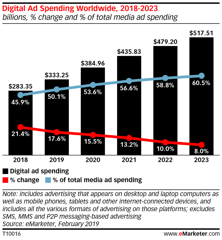 Digital Ad Spend & Attention Economy